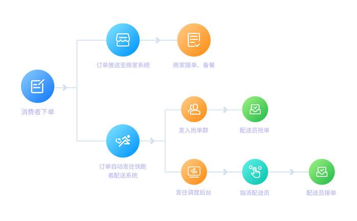 外卖平台信息管理系统设计